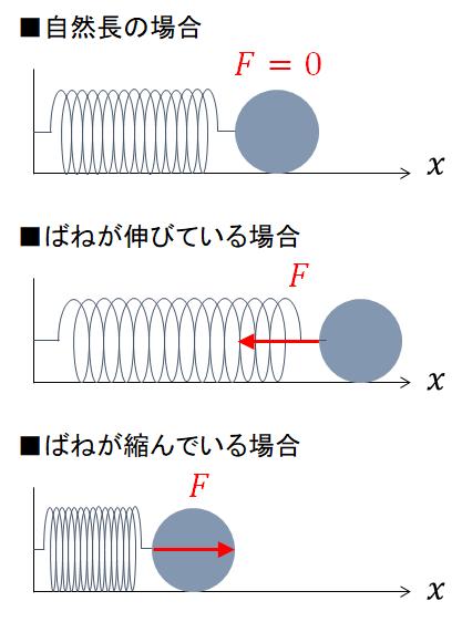 単 振動 物理