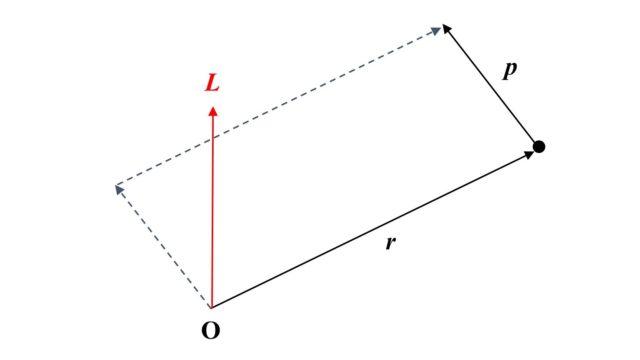 保存 則 運動量 角